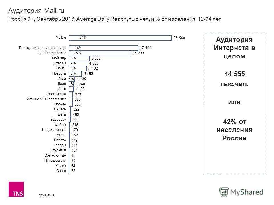©TNS 2013 X AXIS LOWER LIMIT UPPER LIMIT CHART TOP Y AXIS LIMIT Аудитория Mail.ru Россия 0+, Сентябрь 2013, Average Daily Reach, тыс.чел. и % от населения, 12-64 лет Аудитория Интернета в целом 44 555 тыс.чел. или 42% от населения России