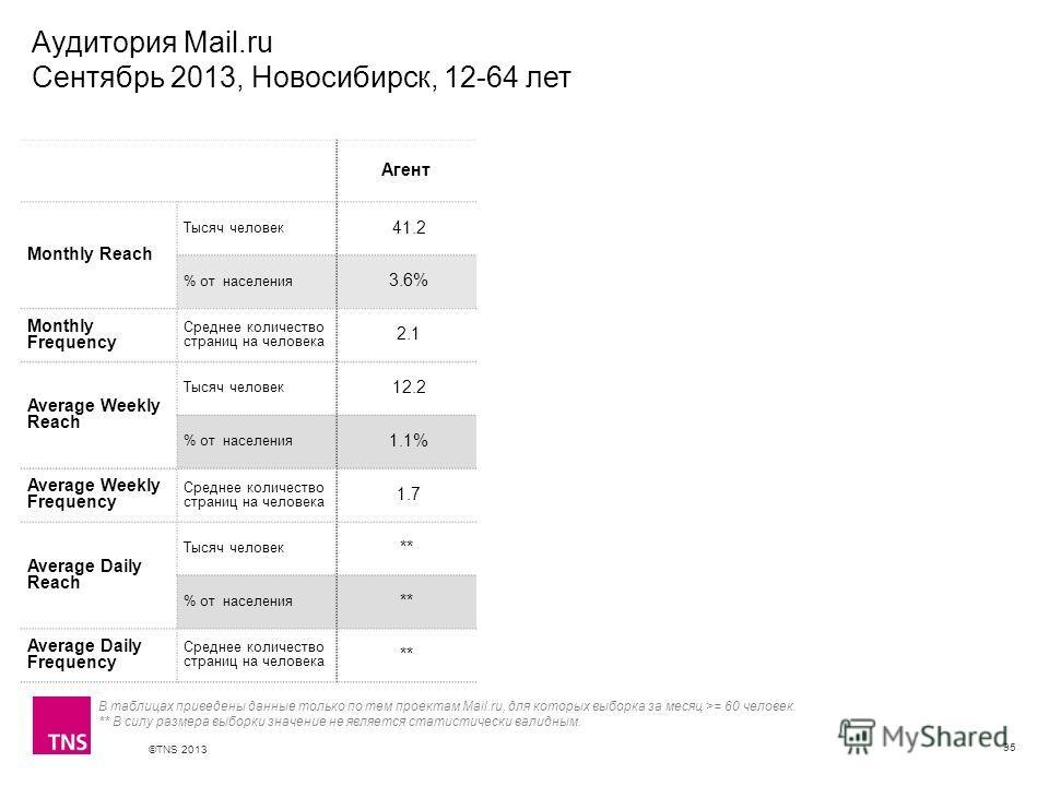 ©TNS 2013 X AXIS LOWER LIMIT UPPER LIMIT CHART TOP Y AXIS LIMIT Аудитория Mail.ru Сентябрь 2013, Новосибирск, 12-64 лет 95 В таблицах приведены данные только по тем проектам Mail.ru, для которых выборка за месяц >= 60 человек. ** В силу размера выбор