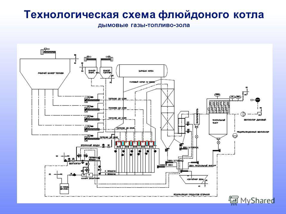 Технологическая схема флюйдоного котла дымовые газы-топливо-зола