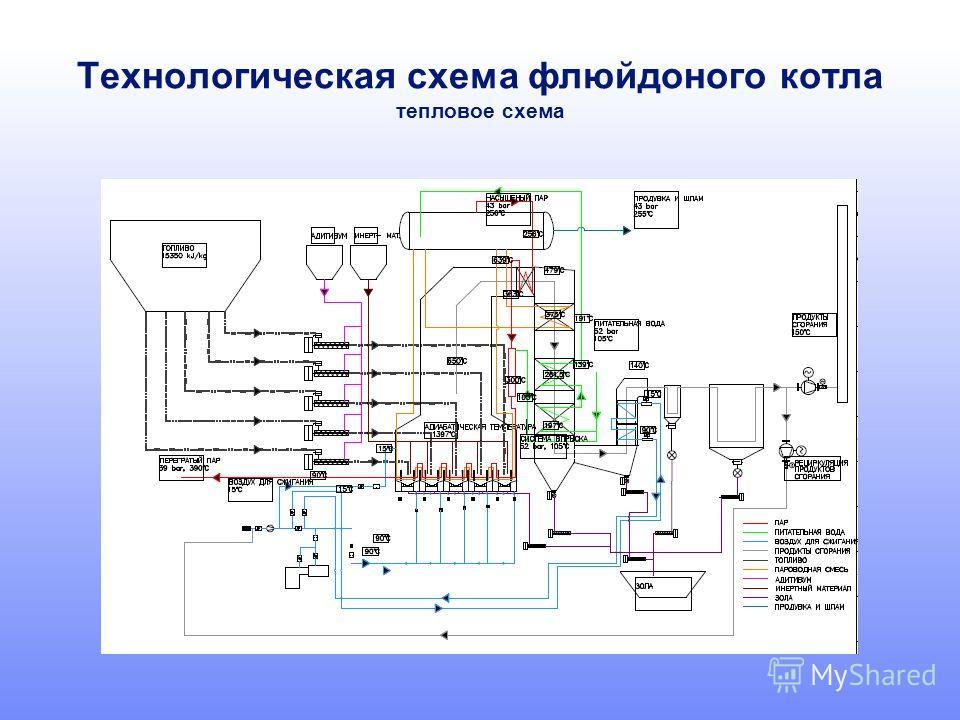 Технологическая схема флюйдоного котла тепловое схема