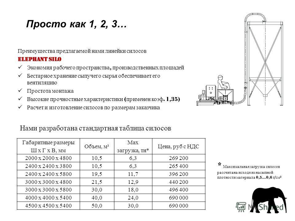Просто как 1, 2, 3… Преимущества предлагаемой нами линейки силосов ELEPHANT SILO Экономия рабочего пространства, производственных площадей Бестарное хранение сыпучего сырья обеспечивает его вентиляцию Простота монтажа Высокие прочностные характеристи