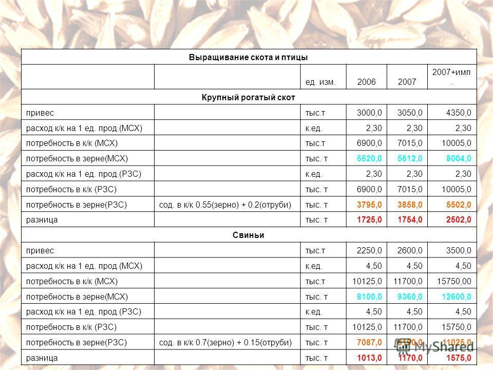 Выращивание скота и птицы ед. изм.20062007 2007+имп. Крупный рогатый скот привес тыс.т3000,03050,04350,0 расход к/к на 1 ед. прод.(МСХ) к.ед.2,30 потребность в к/к (МСХ) тыс.т6900,07015,010005,0 потребность в зерне(МСХ) тыс. т5520,05612,08004,0 расхо