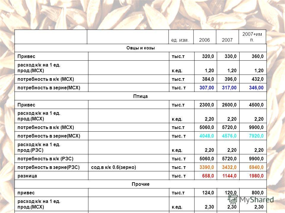 Овцы и козы Привес тыс.т320,0330,0360,0 расход к/к на 1 ед. прод.(МСХ) к.ед.1,20 потребность в к/к (МСХ) тыс.т384,0396,0432,0 потребность в зерне(МСХ) тыс. т307,00317,00346,00 Птица Привес тыс.т2300,02600,04500,0 расход к/к на 1 ед. прод.(МСХ) к.ед.2