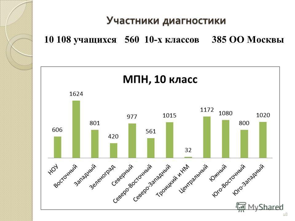 Участники диагностики 10 108 учащихся 560 10-х классов 385 ОО Москвы 18