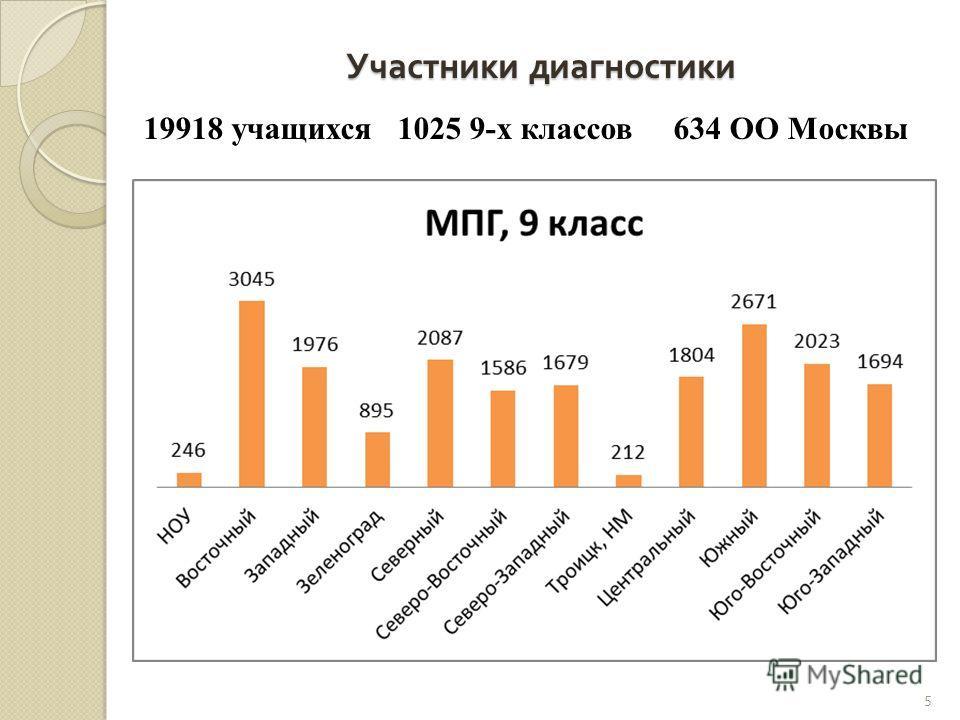 Участники диагностики 19918 учащихся 1025 9-х классов 634 ОО Москвы 5