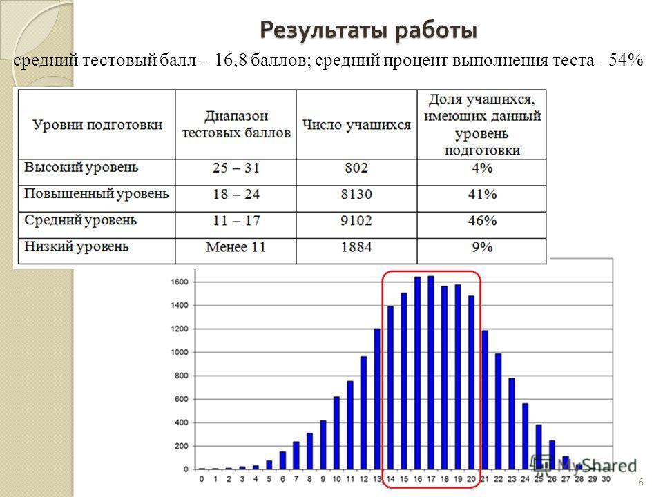 Результаты работы средний тестовый балл – 16,8 баллов; средний процент выполнения теста –54% 6