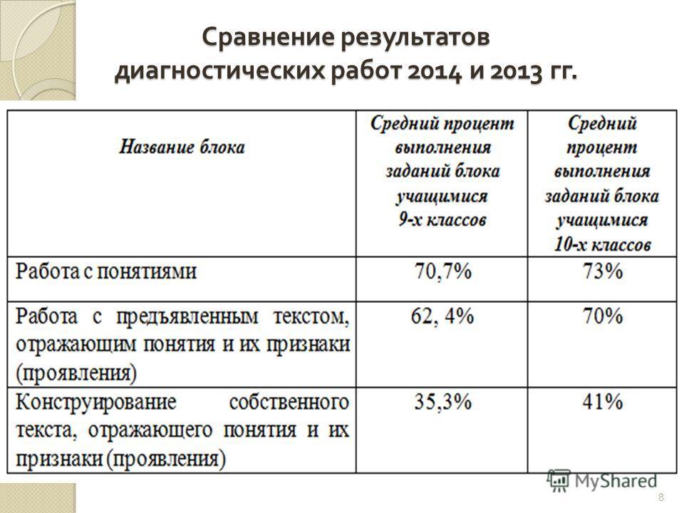Сравнение результатов диагностических работ 2014 и 2013 гг. 8