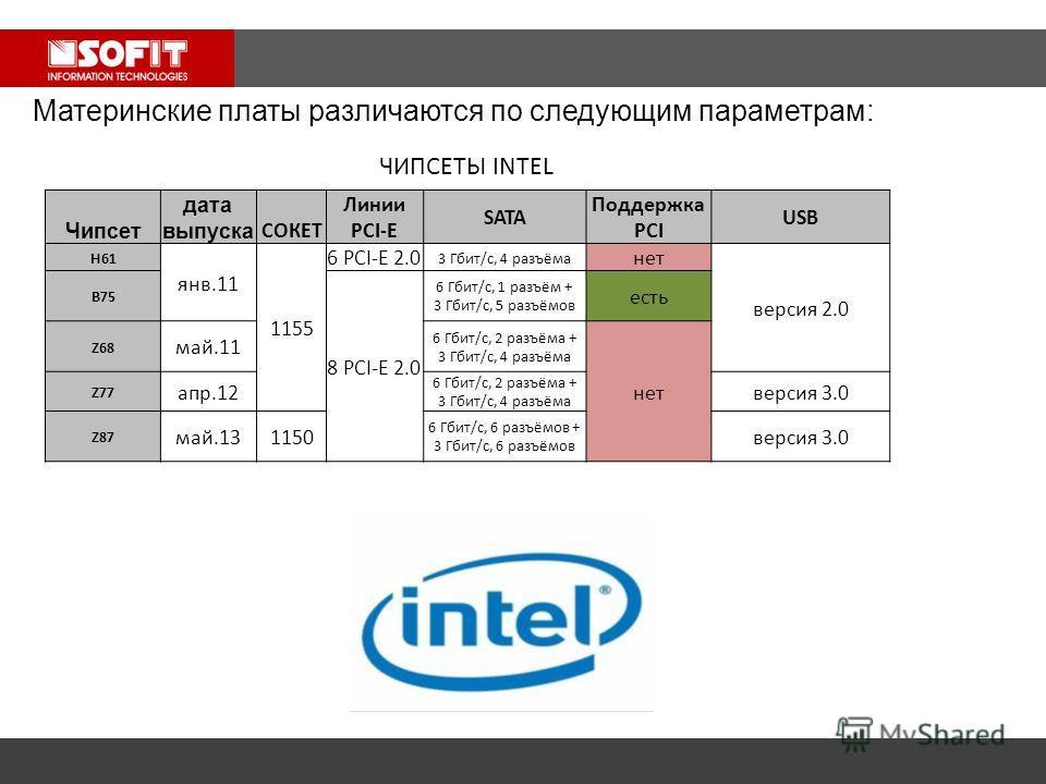 Материнские платы различаются по следующим параметрам: ЧИПСЕТЫ INTEL Чипсет дата выпуска СОКЕТ Линии PCI-E SATA Поддержка PCI USB H61 янв.11 1155 6 PCI-E 2.0 3 Гбит/с, 4 разъёма нет версия 2.0 B75 8 PCI-E 2.0 6 Гбит/с, 1 разъём + 3 Гбит/с, 5 разъёмов