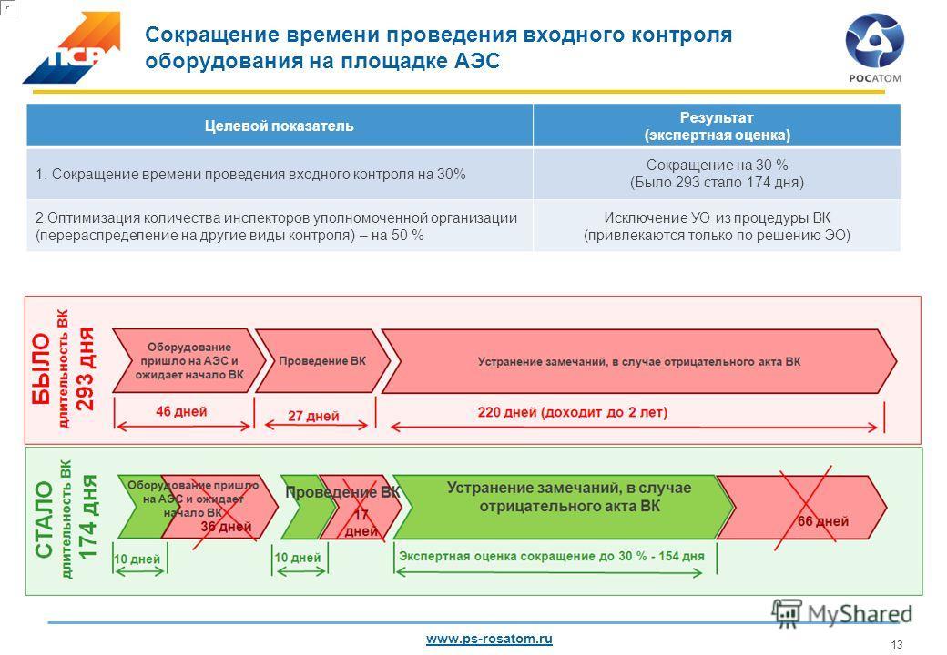 Проект «Сокращение времени проведения входного контроля оборудования» февраль - декабрь 2013 Проект Оптимизация оценки соответствия оборудования для АЭС