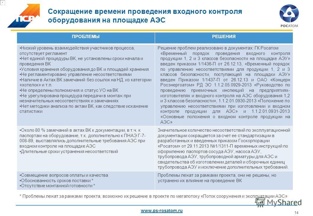 www.ps-rosatom.ru 13 Целевой показатель Результат (экспертная оценка) 1. Сокращение времени проведения входного контроля на 30% Сокращение на 30 % (Было 293 стало 174 дня) 2.Оптимизация количества инспекторов уполномоченной организации (перераспредел