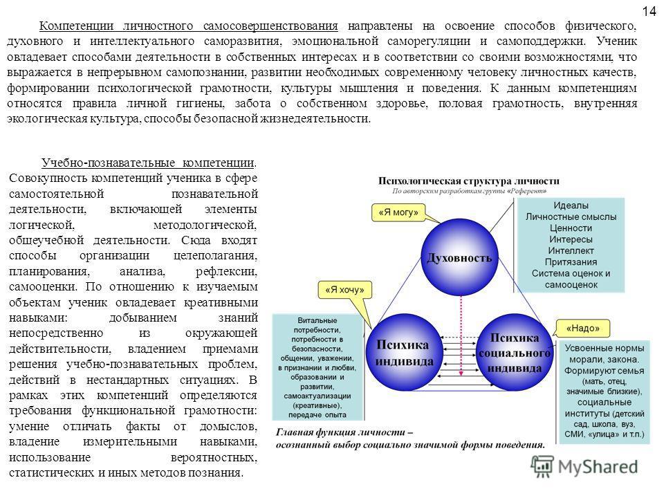 Учебно-познавательные компетенции. Совокупность компетенций ученика в сфере самостоятельной познавательной деятельности, включающей элементы логической, методологической, общеучебной деятельности. Сюда входят способы организации целеполагания, планир