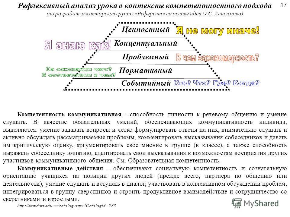 17 Рефлексивный анализ урока в контексте компетентностного подхода (по разработкам авторской группы «Референт» на основе идей О.С. Анисимова) Нормативный Проблемный Концептуальный Ценностный Событийный Компетентность коммуникативная - способность лич
