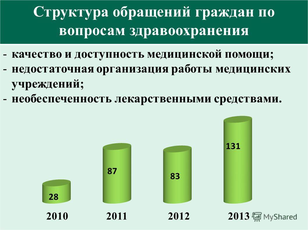 Структура обращений граждан по вопросам здравоохранения -качество и доступность медицинской помощи; -недостаточная организация работы медицинских учреждений; -необеспеченность лекарственными средствами. 2010 2011 2012 2013