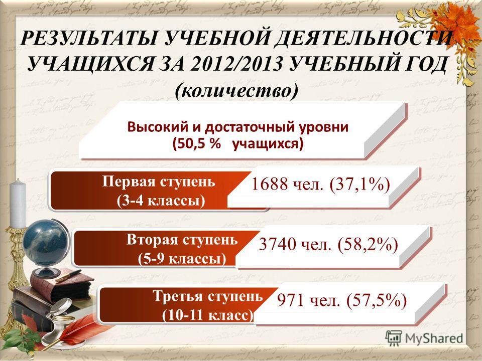 Высокий и достаточный уровни (50,5 % учащихся) 41,85 Первая ступень (3-4 классы) Первая ступень (3-4 классы) Вторая ступень (5-9 классы) Вторая ступень (5-9 классы) Третья ступень (10-11 класс) Третья ступень (10-11 класс) 1688 чел. (37,1%) 3740 чел.
