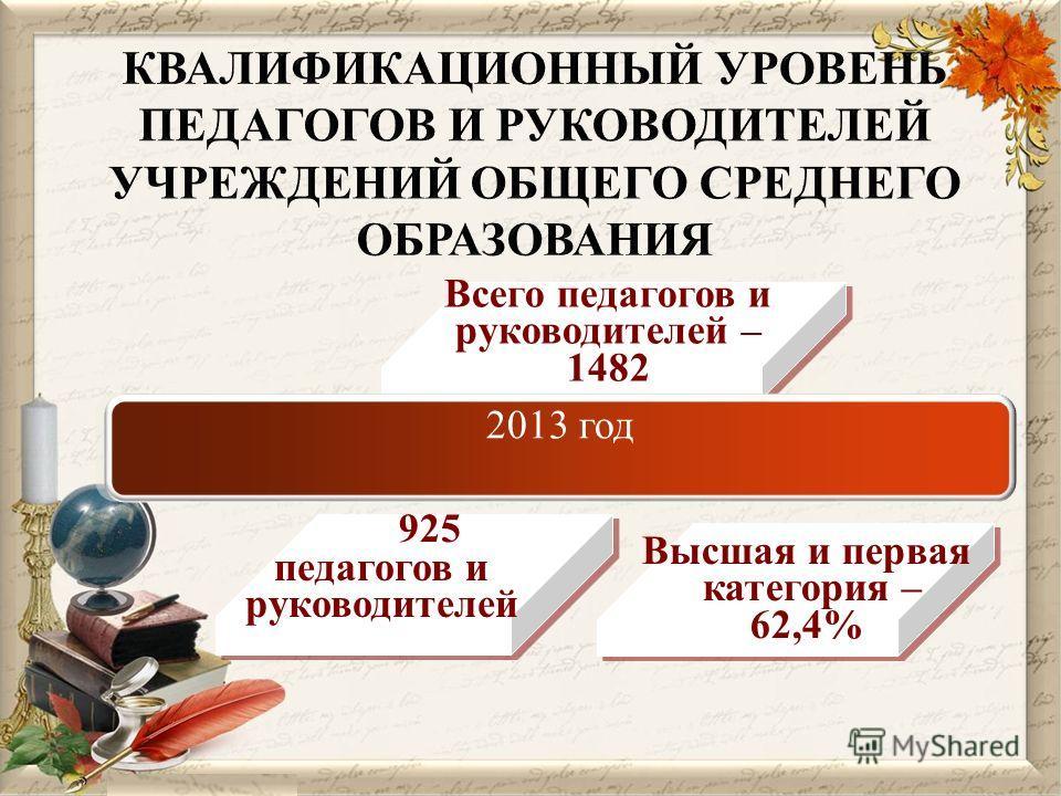 925 Высшая и первая категория – 62,4% Всего педагогов и руководителей – 1482 педагогов и руководителей 2013 год