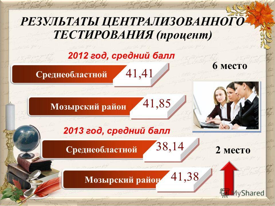 Среднеобластной 41,85 Мозырский район Среднеобластной Мозырский район 6 место 2 место 2013 год, средний балл 41,41 41,85 38,14 41,38 2012 год, средний балл