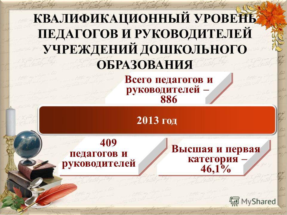 409 Высшая и первая категория – 46,1% Всего педагогов и руководителей – 886 педагогов и руководителей 2013 год