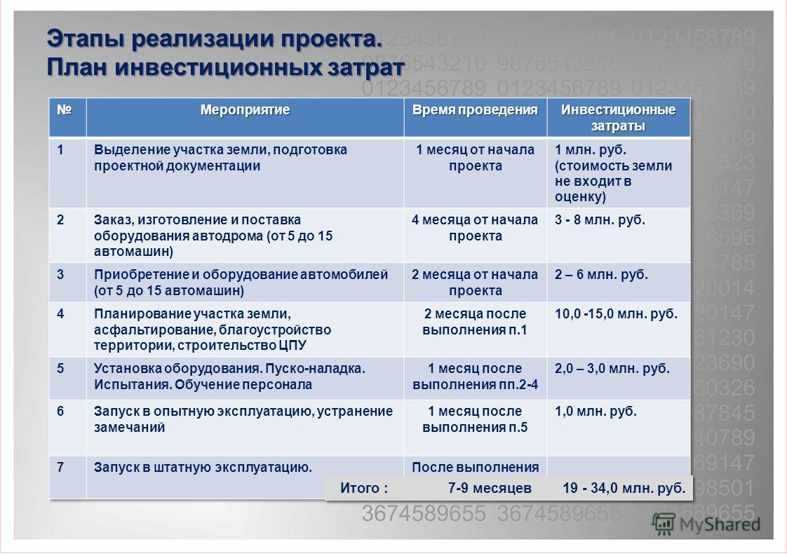 Этапы реализации проекта. План инвестиционных затрат Итого : 7-9 месяцев 19 - 34,0 млн. руб.