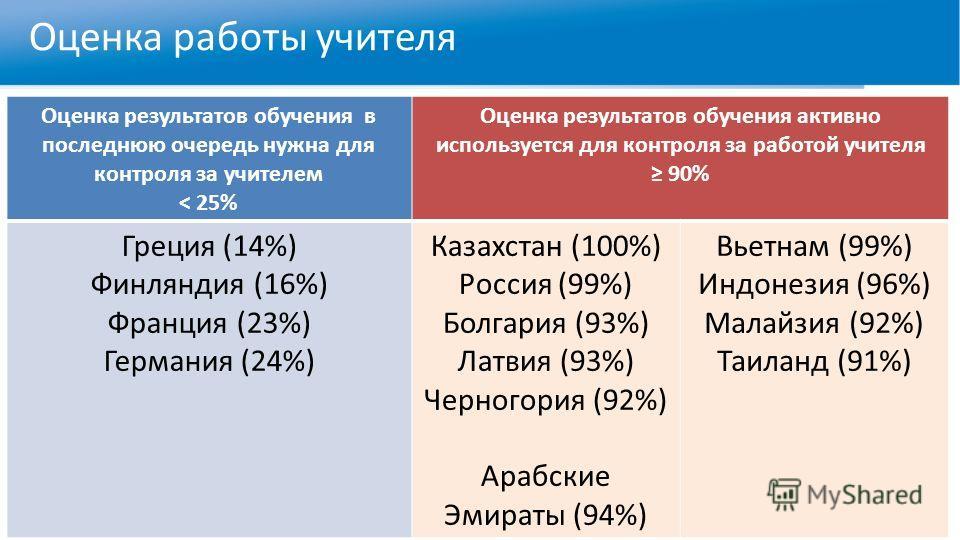 Оценка работы учителя Оценка результатов обучения в последнюю очередь нужна для контроля за учителем < 25% Оценка результатов обучения активно используется для контроля за работой учителя 90% Греция (14%) Финляндия (16%) Франция (23%) Германия (24%)