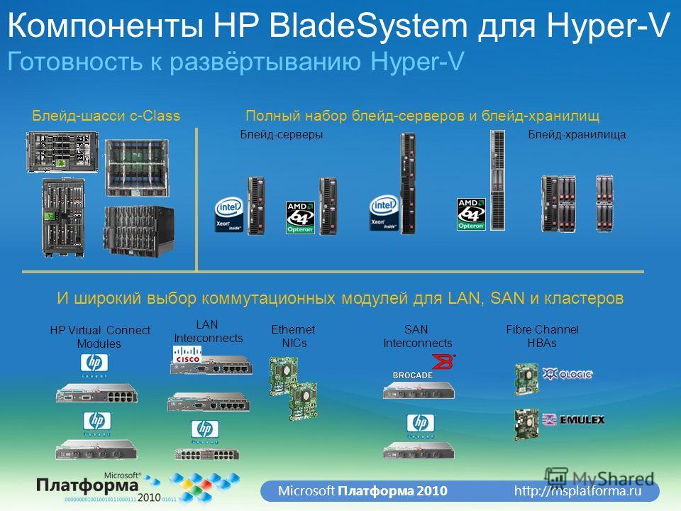 http://msplatforma.ruMicrosoft Платформа 2010 Компоненты HP BladeSystem для Hyper-V Готовность к развёртыванию Hyper-V Блейд-хранилищаБлейд-серверы И широкий выбор коммутационных модулей для LAN, SAN и кластеров Блейд-шасси с-ClassПолный набор блейд-