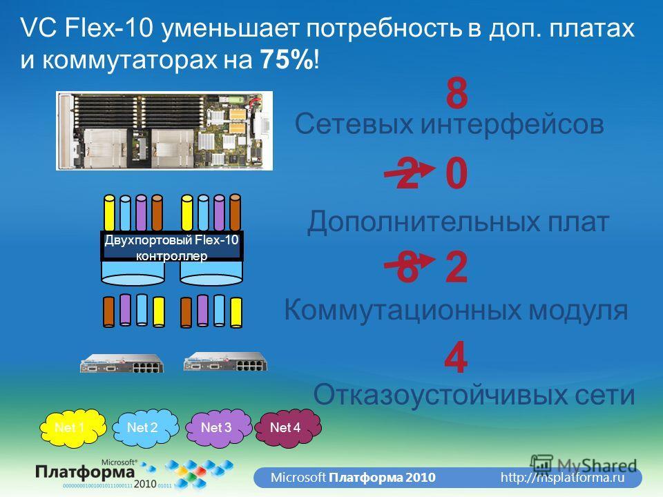 http://msplatforma.ruMicrosoft Платформа 2010 VC Flex-10 уменьшает потребность в доп. платах и коммутаторах на 75%! 2 0 8 2 Net 2Net 3Net 4Net 1 8 Сетевых интерфейсов Коммутационных модуля 4 Отказоустойчивых сети Дополнительных плат Двухпортовый Flex