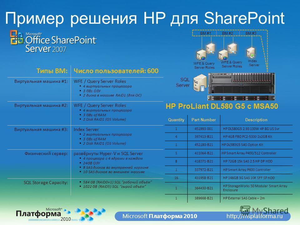 http://msplatforma.ruMicrosoft Платформа 2010 Типы ВМ:Число пользователей: 600 Виртуальная машина #1:WFE / Query Server Roles 4 виртуальных процессора 3 GBs ОЗУ 2 диска в массиве RAID1 (для ОС) Виртуальная машина #2:WFE / Query Server Roles 4 виртуал