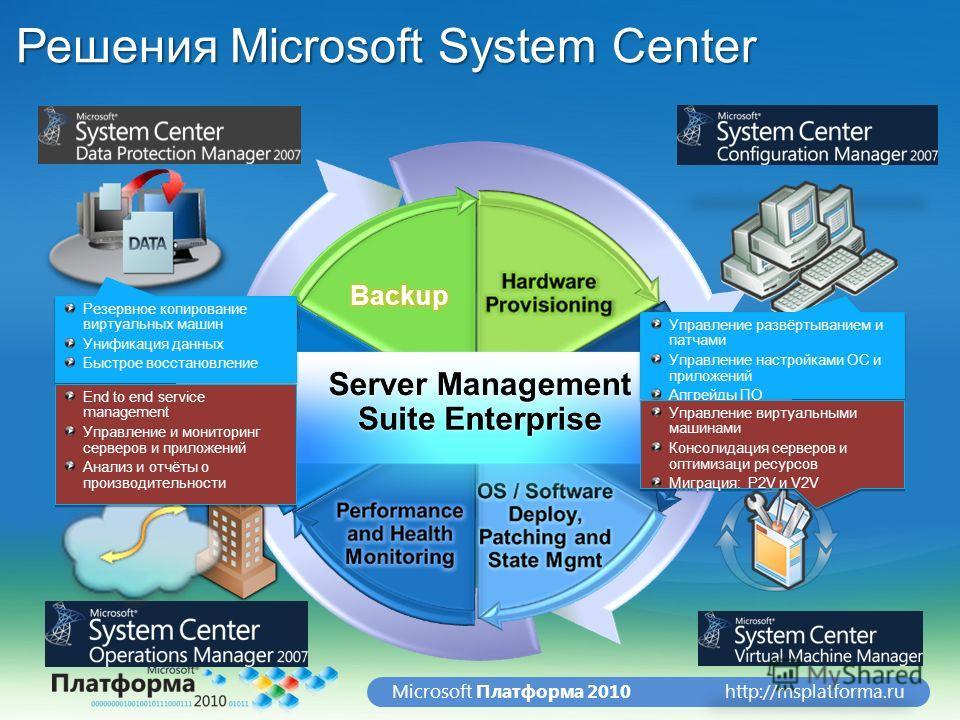 http://msplatforma.ruMicrosoft Платформа 2010 Решения Microsoft System Center Управление развёртыванием и патчами Управление настройками ОС и приложений Апгрейды ПО Управление развёртыванием и патчами Управление настройками ОС и приложений Апгрейды П