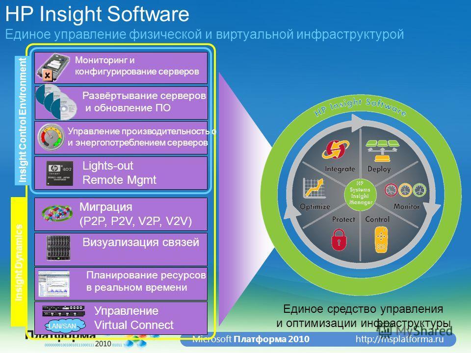 http://msplatforma.ruMicrosoft Платформа 2010 Insight Dynamics HP Insight Software Единое управление физической и виртуальной инфраструктурой Единое средство управления и оптимизации инфраструктуры Lights-out Remote Mgmt Визуализация связей Мониторин