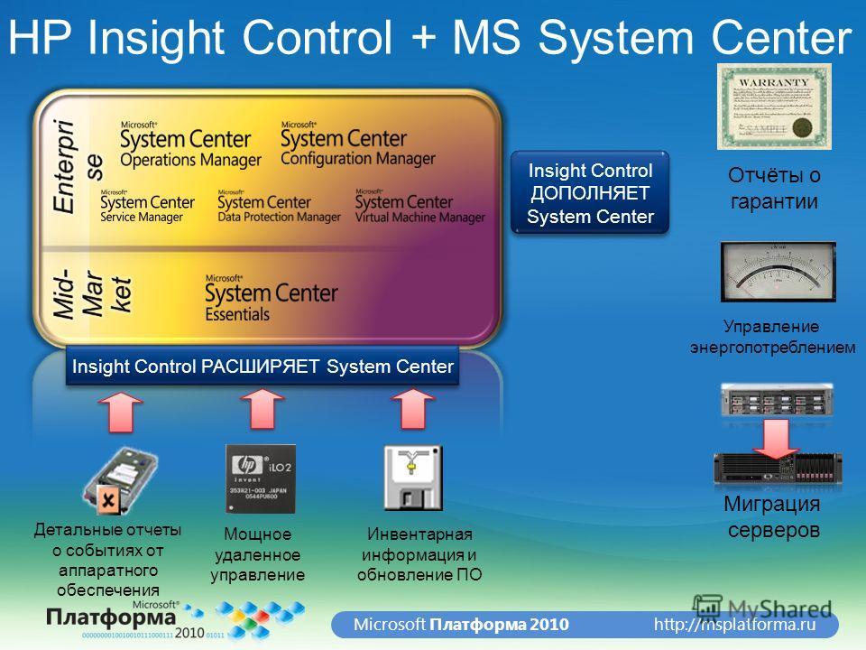 http://msplatforma.ruMicrosoft Платформа 2010 Детальные отчеты о событиях от аппаратного обеспечения Инвентарная информация и обновление ПО Мощное удаленное управление Отчёты о гарантии Управление энергопотреблением Миграция серверов Insight Control