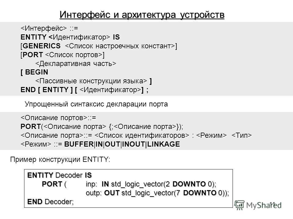 Интерфейс и архитектура устройств ::= ::= ENTITY IS [GENERICS ] [PORT ] [ BEGIN ] ] END [ ENTITY ] [ ] ; Упрощенный синтаксис декларации порта ::= ::= PORT( {; }); ::= : ::= : ::= BUFFER|IN|OUT|INOUT|LINKAGE ::= BUFFER|IN|OUT|INOUT|LINKAGE Пример кон