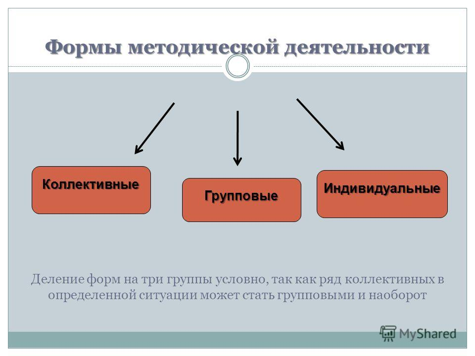 Формы методической деятельности Формы методической деятельности Деление форм на три группы условно, так как ряд коллективных в определенной ситуации может стать групповыми и наоборот Коллективные Групповые Индивидуальные