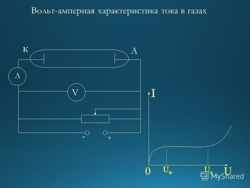 к А А V - + Вольт-амперная характеристика тока в газах