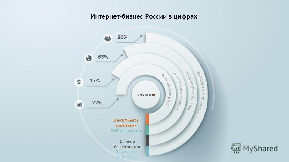 22% 17% 65% 80% В e-commerce компаниях В ИТ технологии Аналоги бизнесов США Покупают в интернете Интернет-бизнес России в цифрах