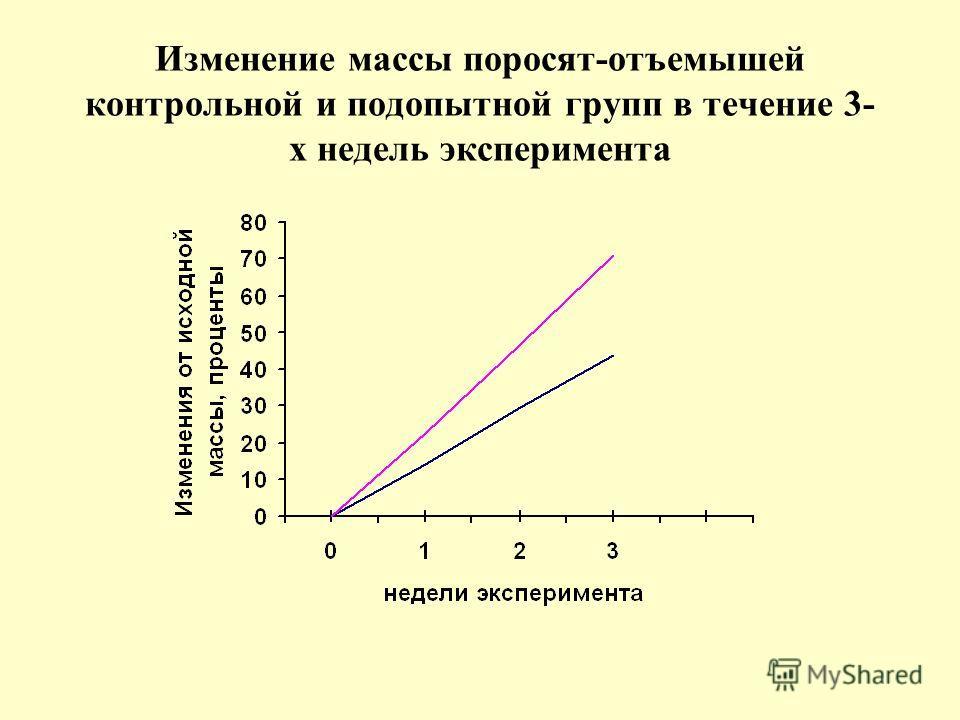 Изменение массы поросят-отъемышей контрольной и подопытной групп в течение 3- х недель эксперимента