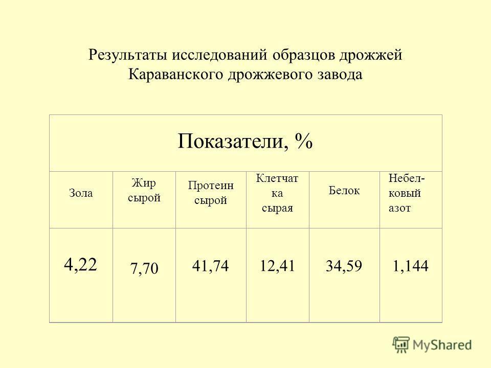 Результаты исследований образцов дрожжей Караванского дрожжевого завода Показатели, % Зола Жир сырой Протеин сырой Клетчат ка сырая Белок Небел- ковый азот 4,22 7,70 41,74 12,41 34,591,144