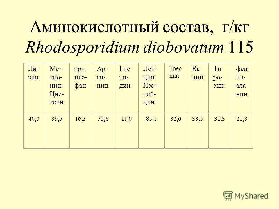 Аминокислотный состав, г/кг Rhodosporidium diobovatum 115 Ли- зин Ме- тио- нин Цис- теин три пто- фан Ар- ги- нин Гис- ти- дин Лей- цин Изо- лей- цин Трео нин Ва- лин Ти- ро- зин фен ил- ала нин 40,039,516,335,611,085,132,033,531,322,3