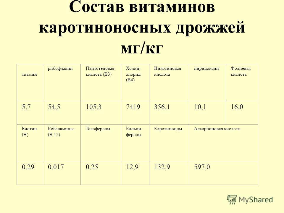 Состав витаминов каротиноносных дрожжей мг/кг тиамин рибофлавинПантотеновая кислота (В3) Холин- хлорид (В4) Никотиновая кислота пиридоксинФолиевая кислота 5,754,5105,37419356,110,116,0 Биотин (Н) Кобаламины (В 12) ТокоферолыКальци- феролы Каротиноиды