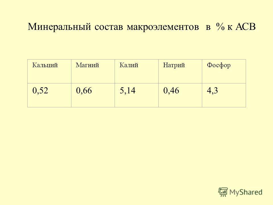 Минеральный состав макроэлементов в % к АСВ КальцийМагнийКалийНатрийФосфор 0,520,665,140,464,3