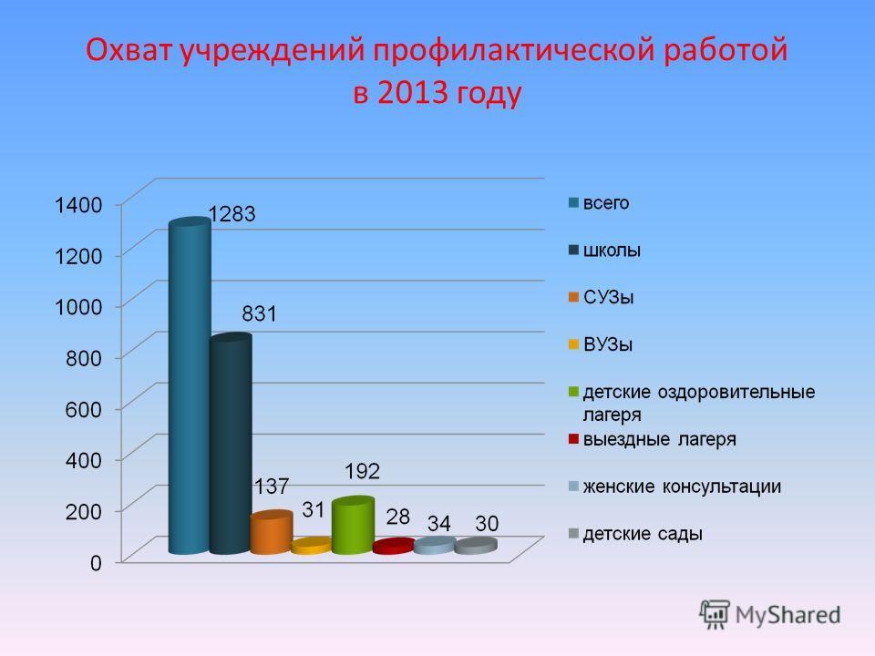 Охват учреждений профилактической работой в 2013 году