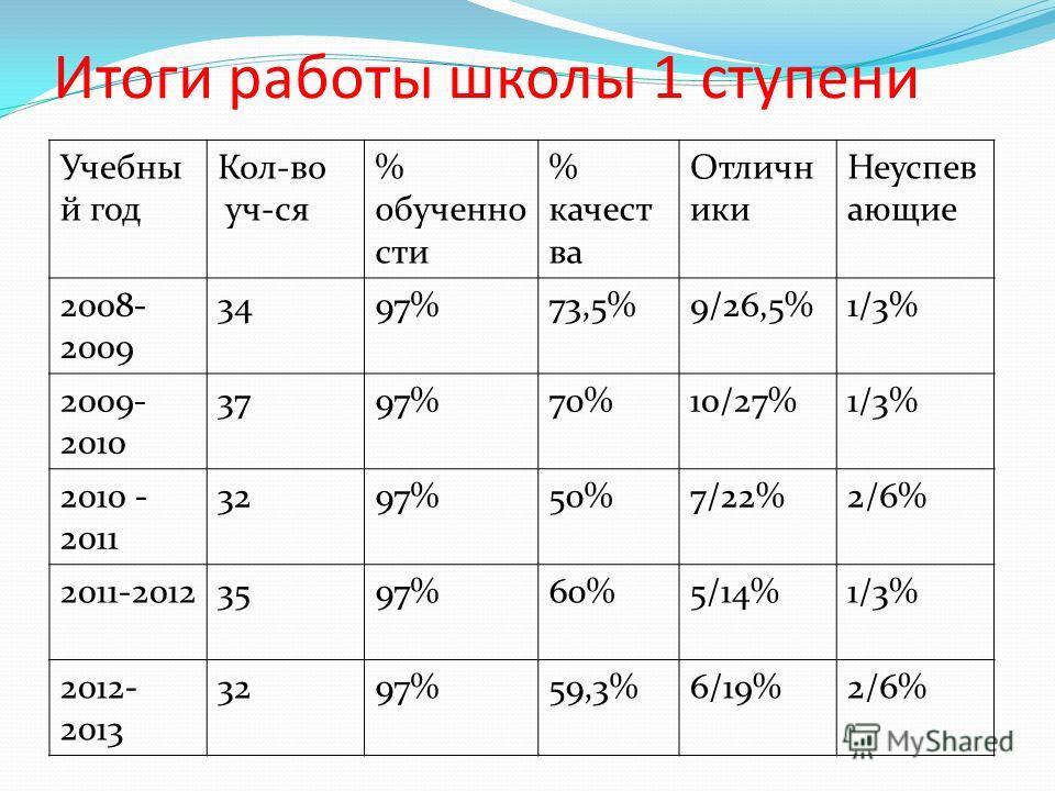 Итоги работы школы 1 ступени Учебны й год Кол-во уч-ся % обученно сти % качест ва Отличн ики Неуспев ающие 2008- 2009 3497%73,5%9/26,5%1/3% 2009- 2010 3797%70%10/27%1/3% 2010 - 2011 3297%50%7/22%2/6% 2011-20123597%60%5/14%1/3% 2012- 2013 3297%59,3%6/