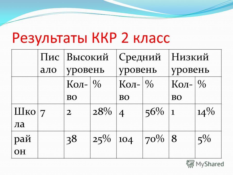 Результаты ККР 2 класс Пис ало Высокий уровень Средний уровень Низкий уровень Кол- во % % % Шко ла 7228%456%114% рай он 3825%10470%85%