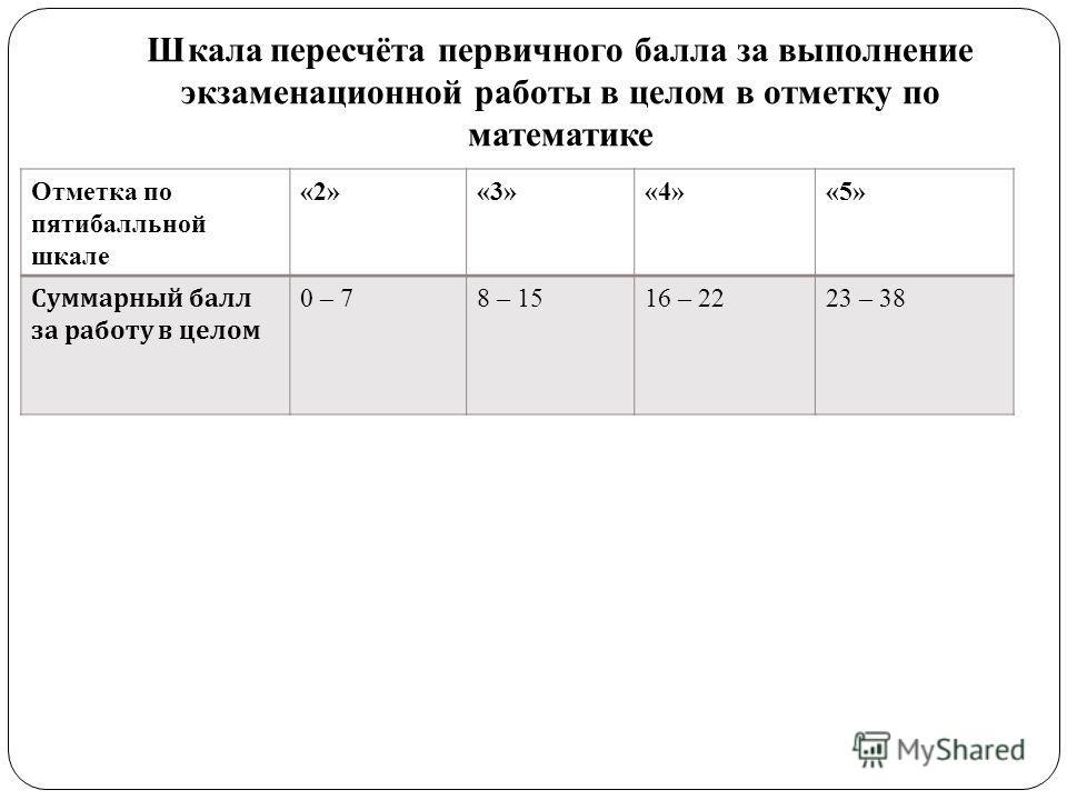 Шкала пересчёта первичного балла за выполнение экзаменационной работы в целом в отметку по математике Отметка по пятибалльной шкале «2»«3»«4»«5» Суммарный балл за работу в целом 0 – 78 – 1516 – 2223 – 38