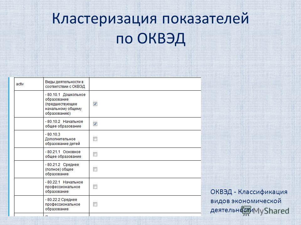 Кластеризация показателей по ОКВЭД ОКВЭД - Классификация видов экономической деятельности