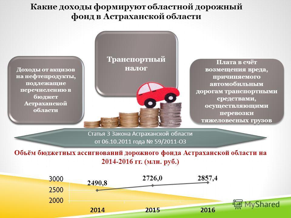 Доходы от акцизов на нефтепродукты, подлежащие перечислению в бюджет Астраханской области Транспортный налог Плата в счёт возмещения вреда, причиняемого автомобильным дорогам транспортными средствами, осуществляющими перевозки тяжеловесных грузов Ста