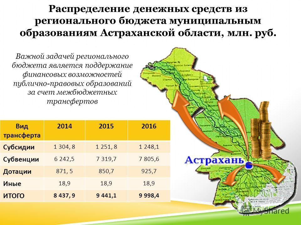 Вид трансферта 201420152016 Субсидии 1 304, 81 251, 81 248,1 Субвенции 6 242,57 319,77 805,6 Дотации 871, 5850,7925,7 Иные 18,9 ИТОГО 8 437, 99 441,19 998,4 Распределение денежных средств из регионального бюджета муниципальным образованиям Астраханск
