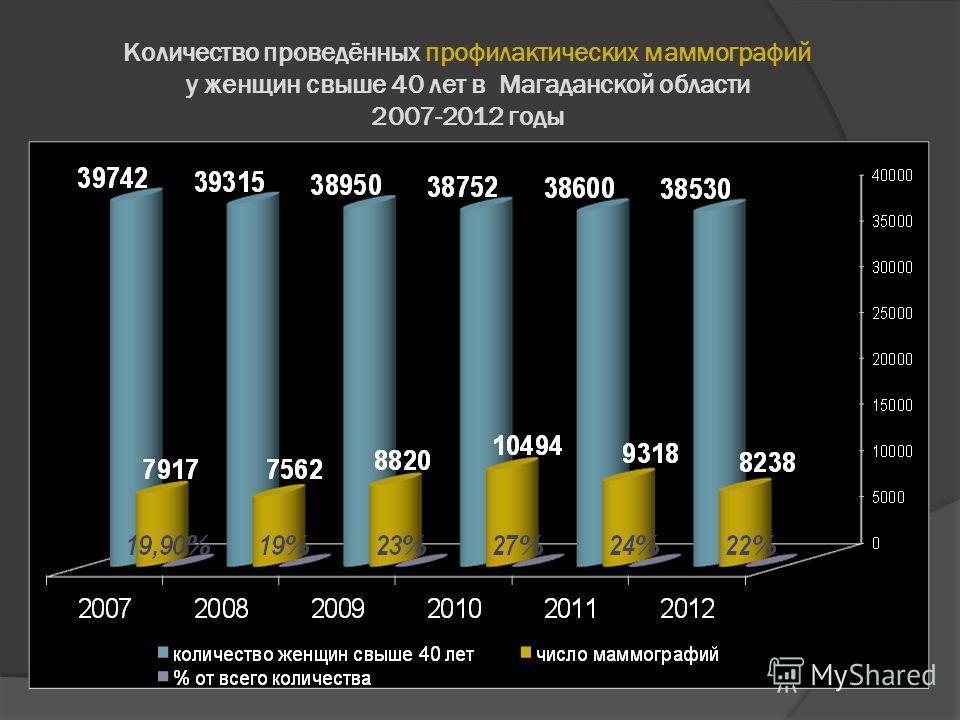 Количество проведённых профилактических маммографий у женщин свыше 40 лет в Магаданской области 2007-2012 годы