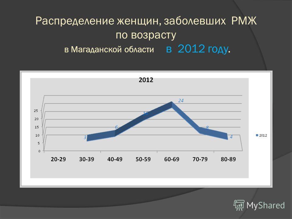 Распределение женщин, заболевших РМЖ по возрасту в Магаданской области в 2012 году.