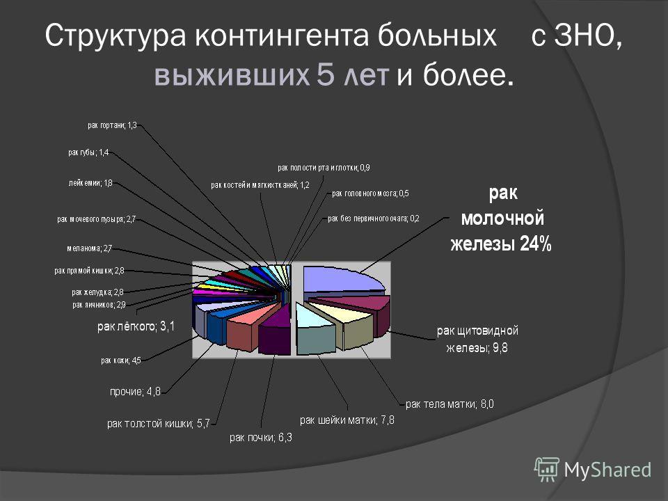 Структура контингента больных с ЗНО, выживших 5 лет и более.