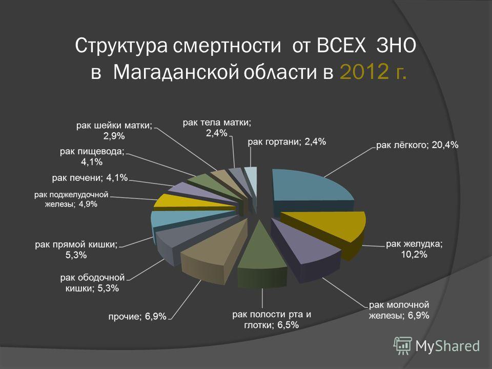 Структура смертности от ВСЕХ ЗНО в Магаданской области в 20 12 г.