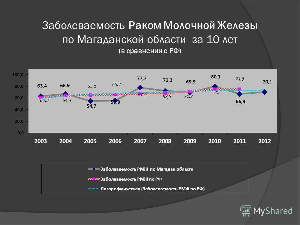 Заболеваемость Раком Молочной Железы по Магаданской области за 10 лет (в сравнении с РФ)